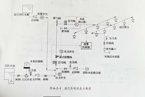消防喷淋系统的结构示意图