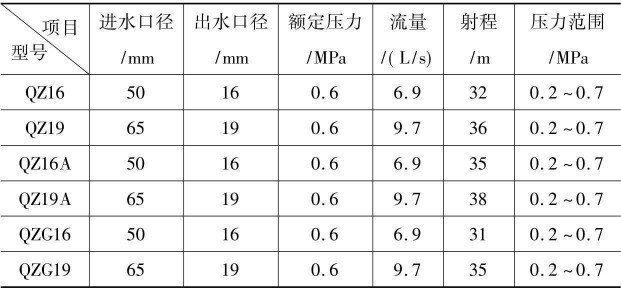 直流水枪技术性能参数表