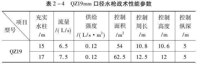 QZ19mm口径水枪参数表