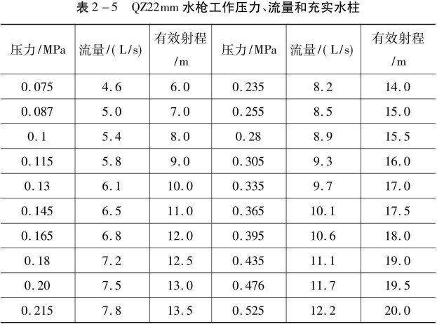 QZ22mm水枪工作压力