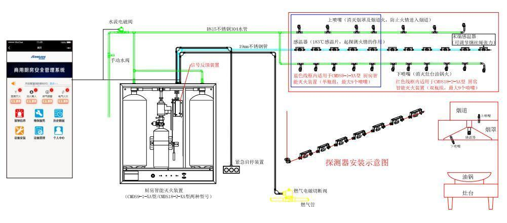 厨房自动灭火设备原理图