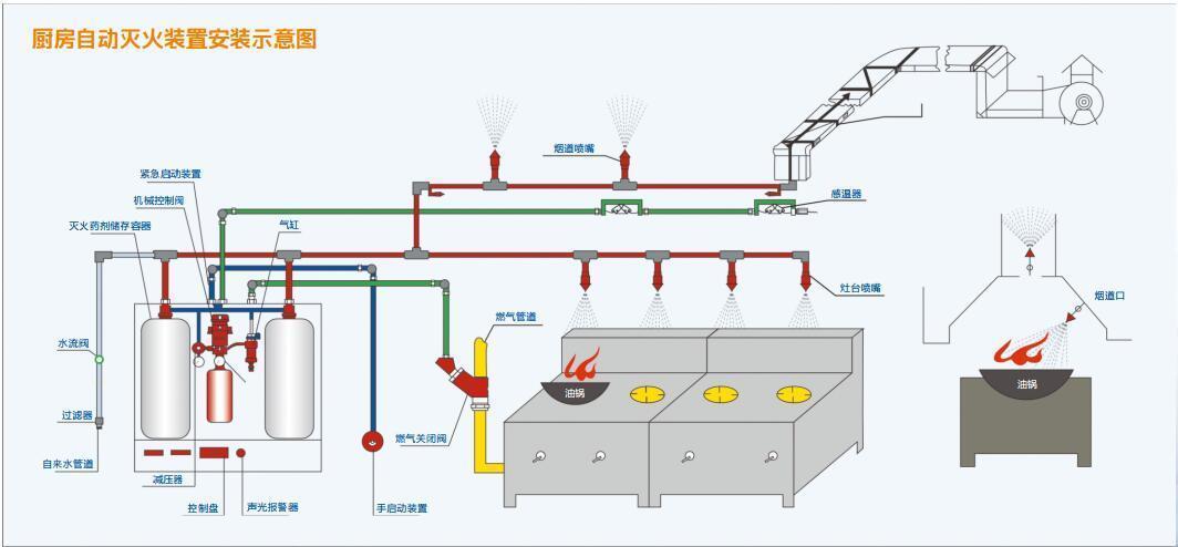 厨房自动灭火设备灭火装置安装示意图